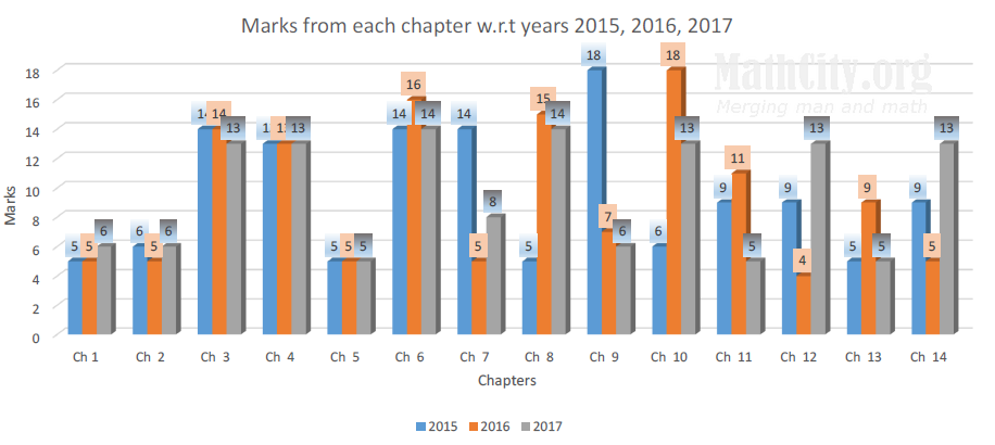 Chart between chapters and marks
