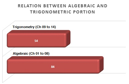 Relation between algebraic and trigonometric portion