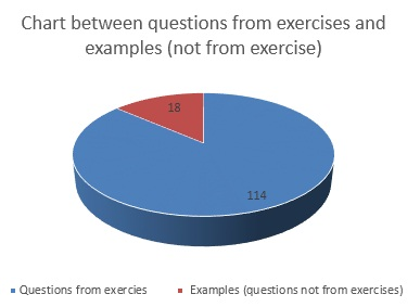 Pie chart of question from exercises and others
